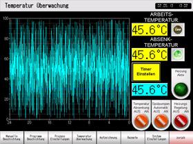 Temperaturüberwachung